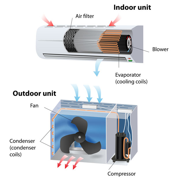 air-con-how-it-works